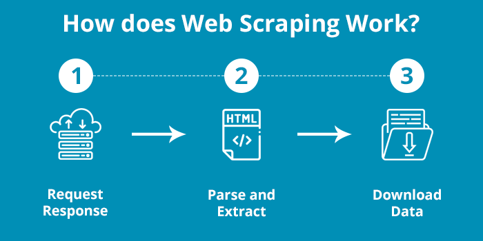 how_does_web_scraping_work
