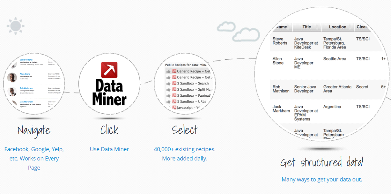 Data Miner