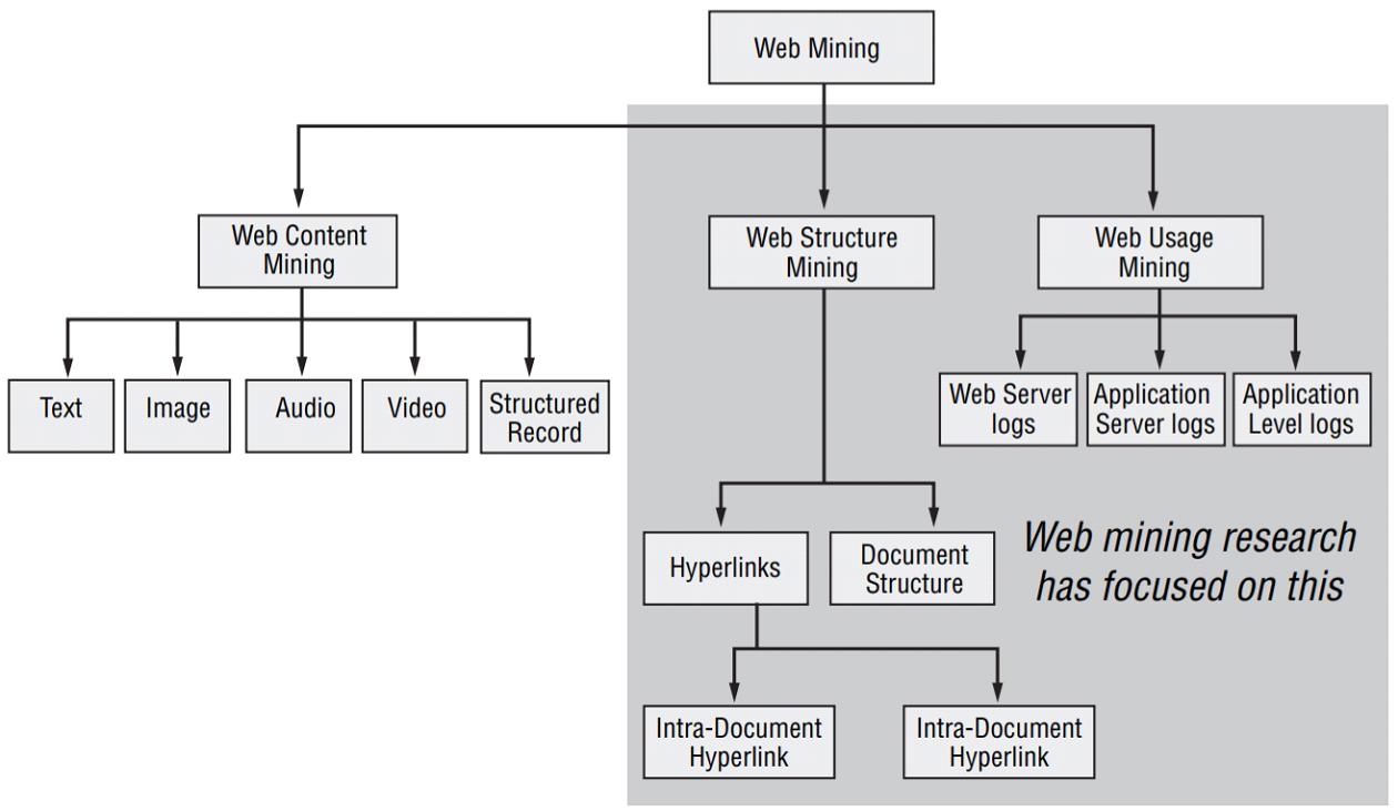 Web Mining Research