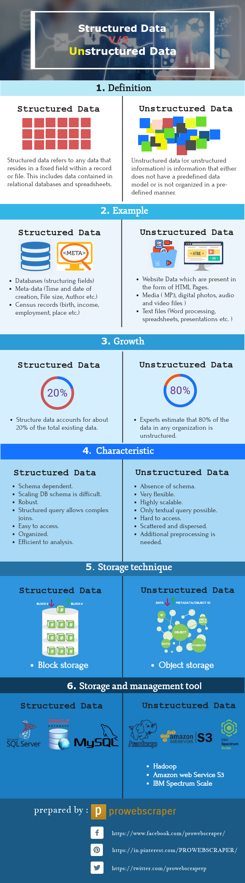 Structured-vs-Unstructured Data