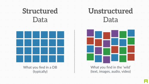 Data Structured