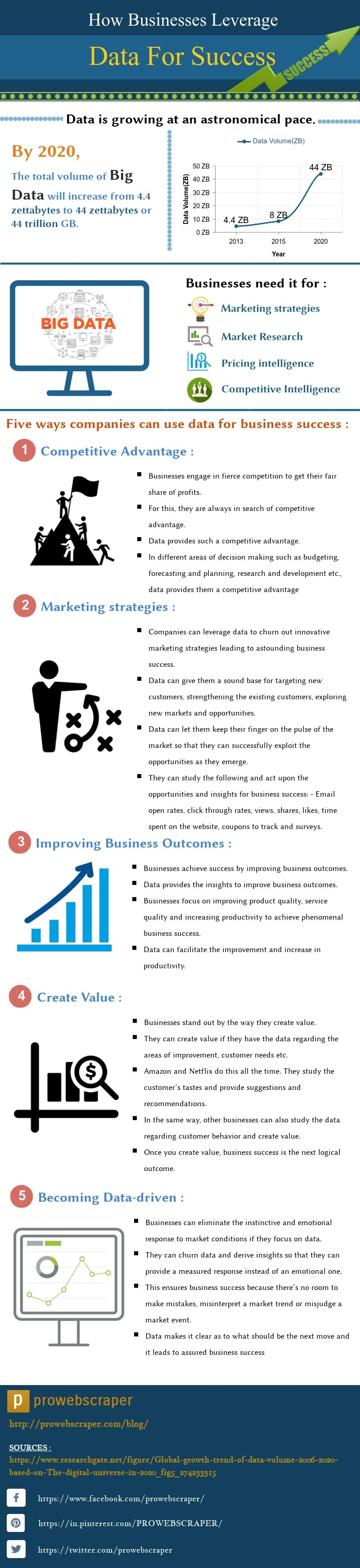 Leverage Data for Success