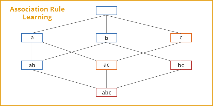 association_rule_learning