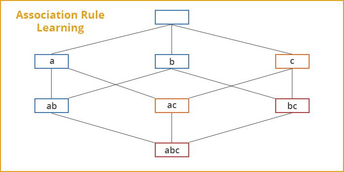 association_rule_learning