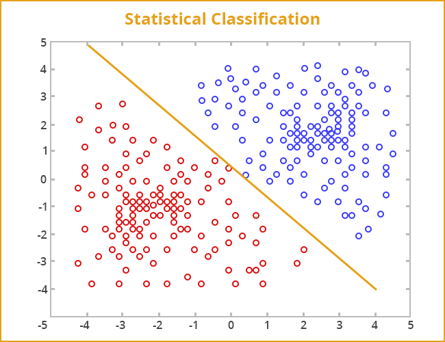 statistical_classification