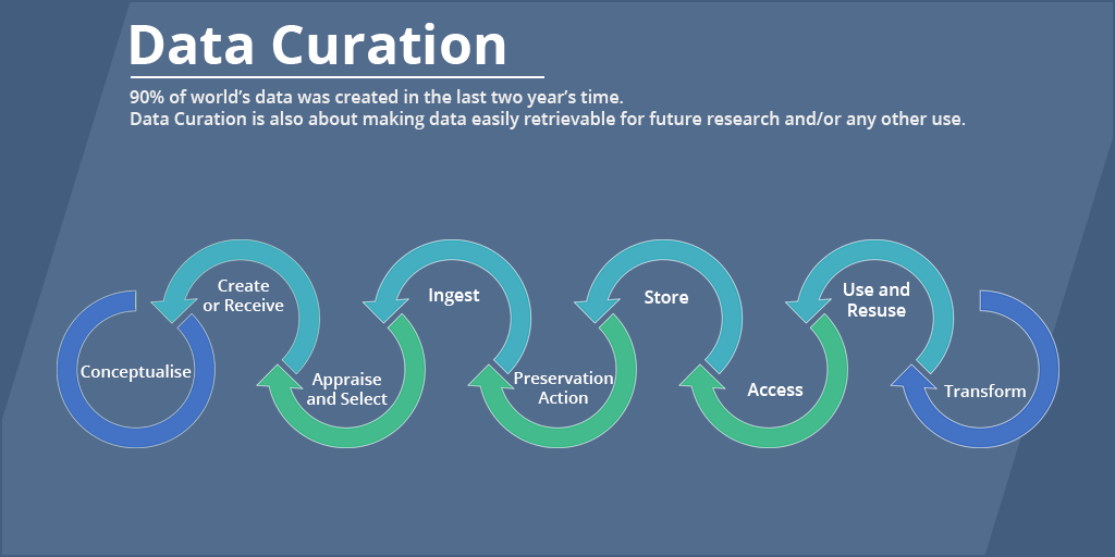 What is Data Curation, and Why is it Important?