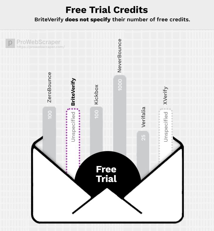 briteverify-free-trial