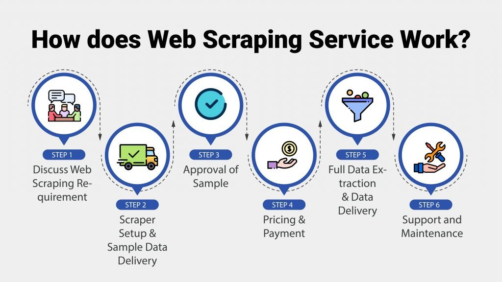 How_does_Web_Scraping_Service_Work