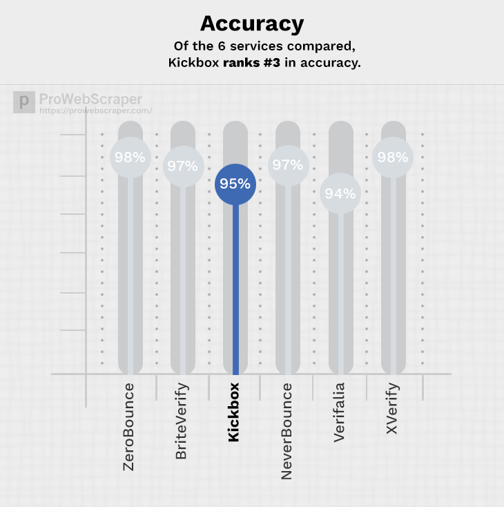 kickbox-accuracy