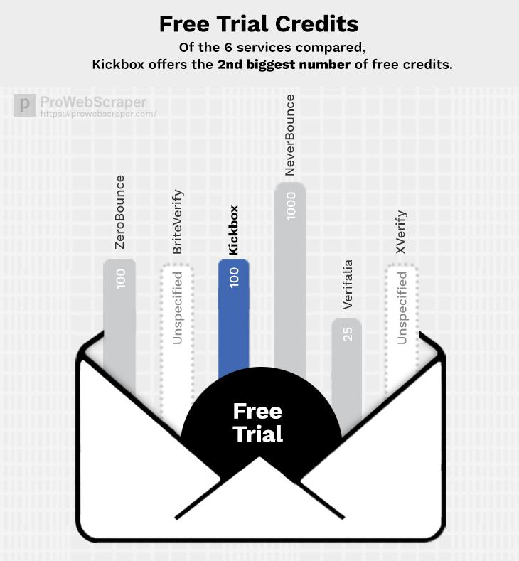 kickbox-free-trial