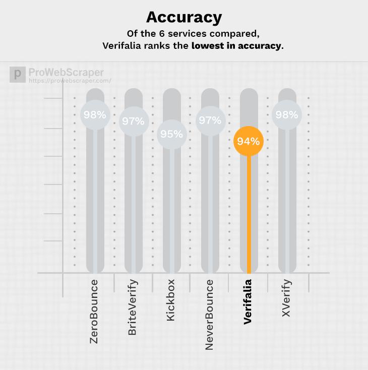 verifalia-accuracy
