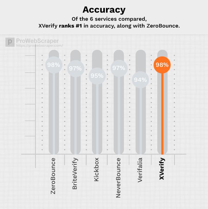 Xverify-accuracy