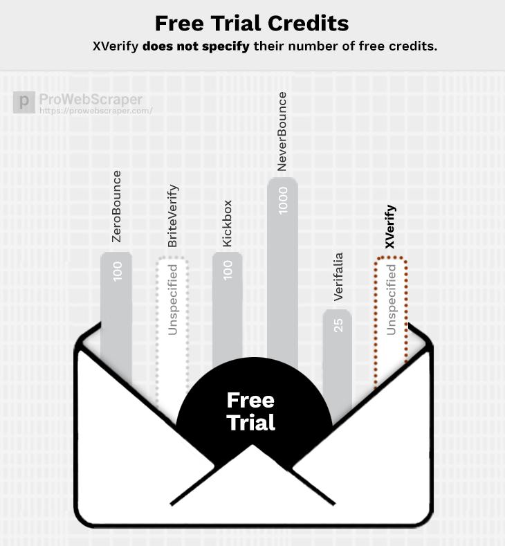 XVerify-free-trial
