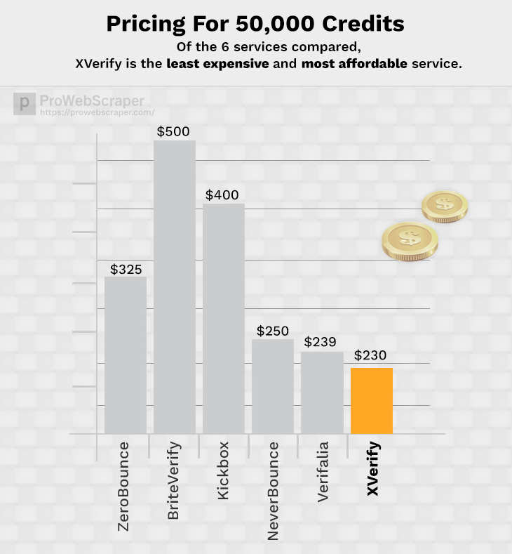 xverify-pricing