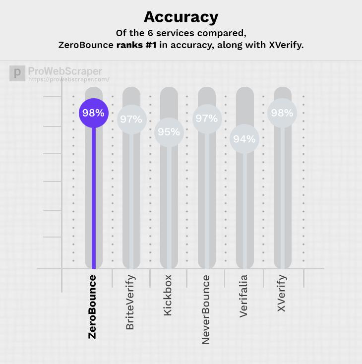 ZeroBounce-accuracy
