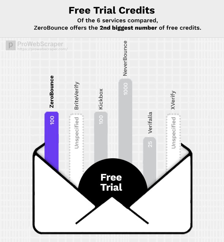zerobounce-free-trial