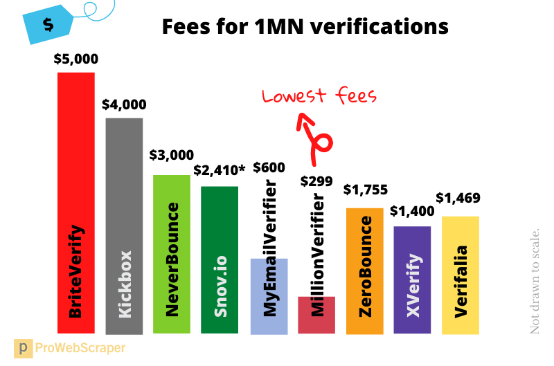 email_verification_services_pricing_1_million
