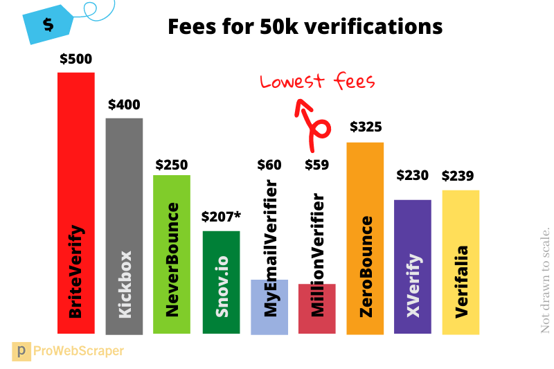 email_verification_services_pricing_50k