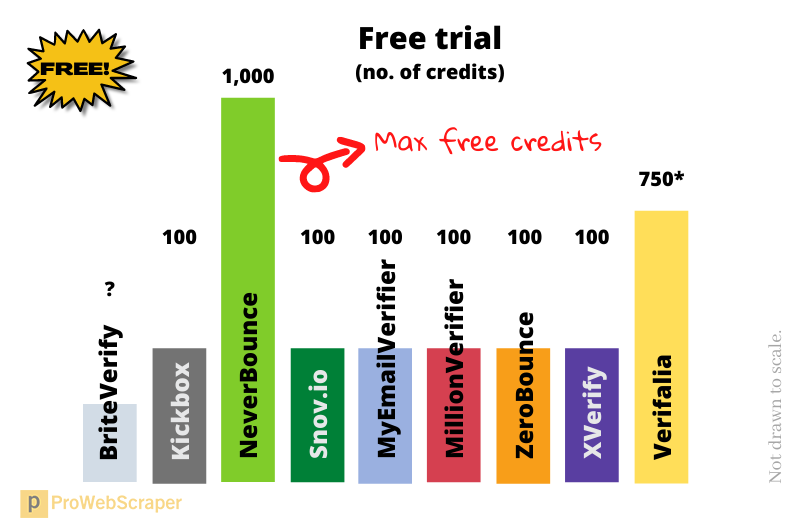 email_verification_services_free_trial